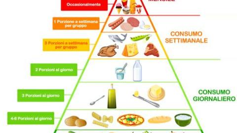 Il cibo nelle nostre vite