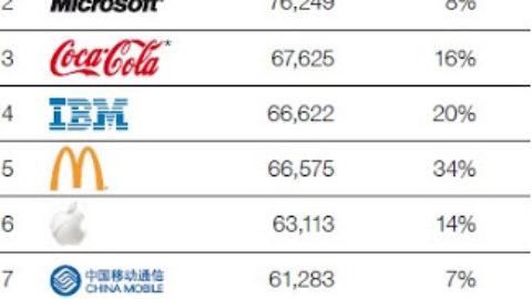 I brand più potenti del mondo